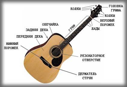 Как сделать гитарные звуки