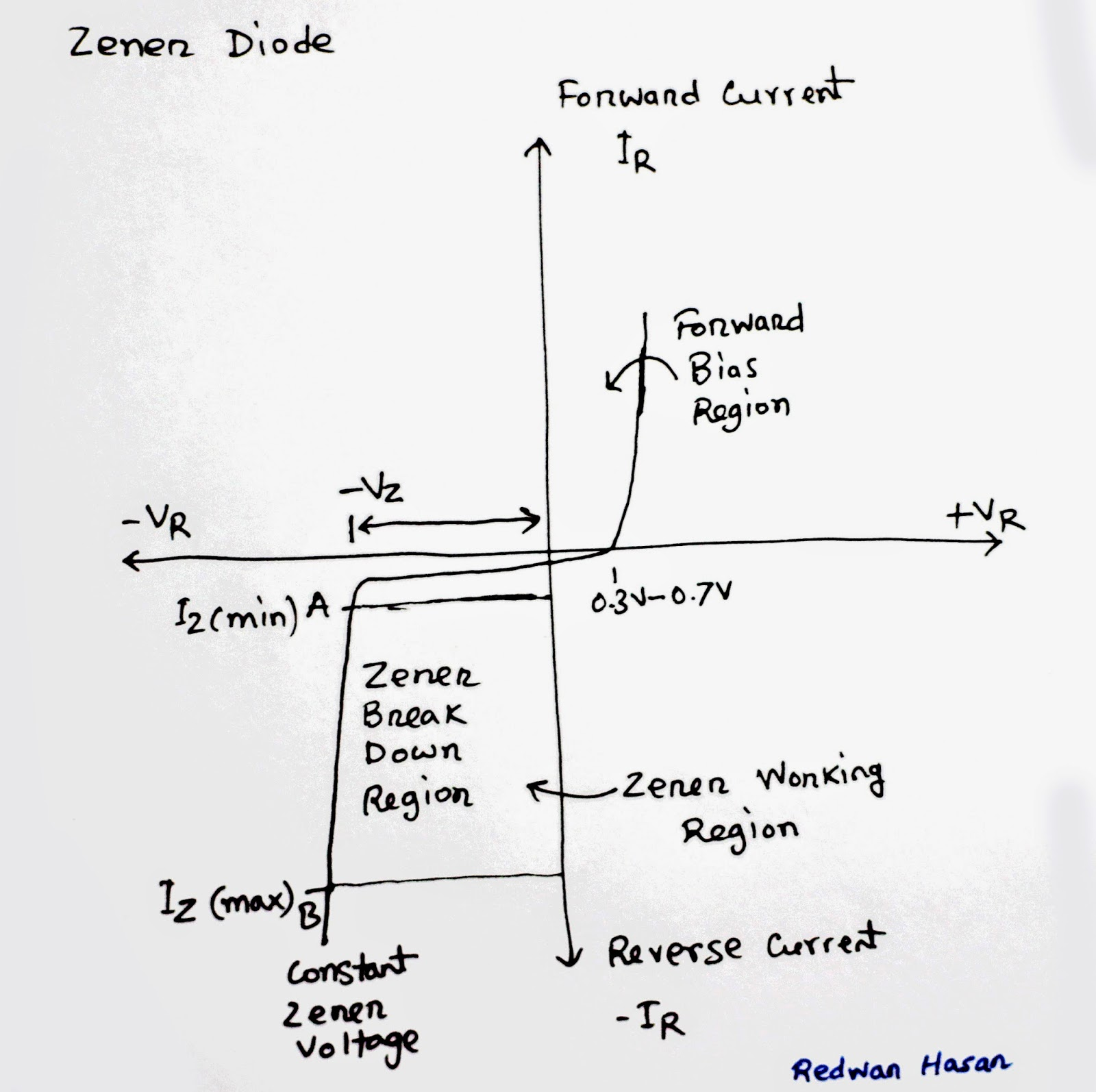 the gallery for gt zener diode graph