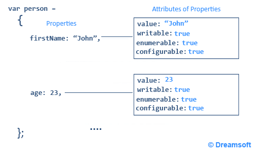 Attributes bit of Javascript Object Properties
