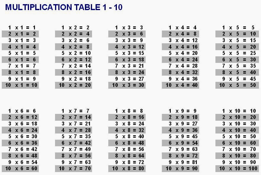 multiplication table 1 10