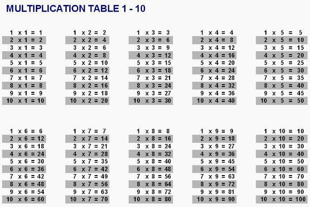 Multiplication table 1 10 talk and chats all about life for Table multiplication de 9