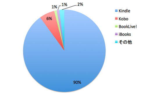 イケダハヤト氏の「武器としての書く技術」の売上データ
