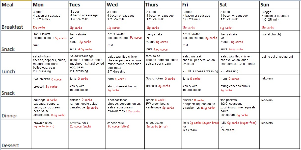 Free 7 day low carb meal plan