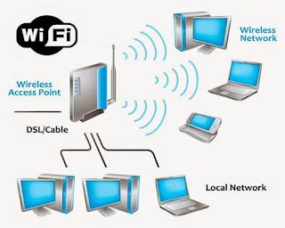 Wireless LAN (WLAN) / Wifi