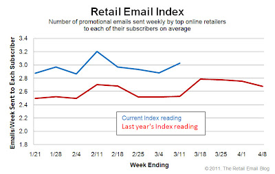 Click to view the Mar. 11, 2011 Retail Email Index larger