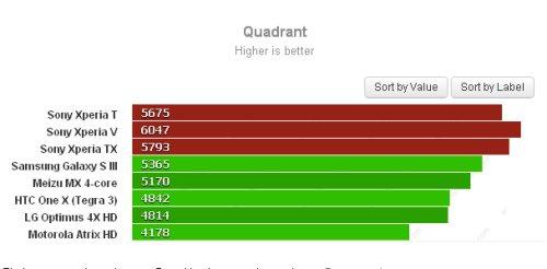 Test sintetico quadrant dei nuovi Xperia V e T con Snapdragon s 4