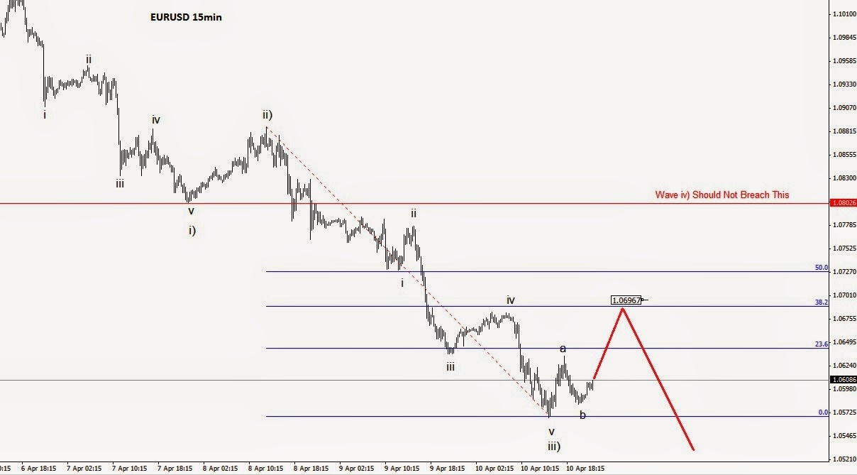 Forex elliott wave analysis blog