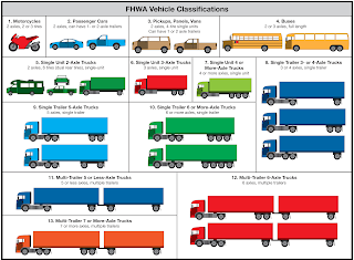 FHWA Classification Chart