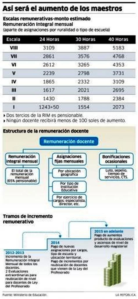 CUADRO DE REMUNERACIONES MINEDU: Escala de aumento de sueldo en nueva ...