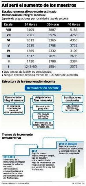 De Remuneraciones Minedu Escala De Aumento De Sueldo En Nueva Ley De