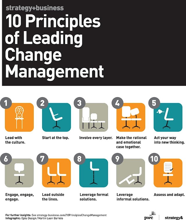 10 principles of leading change management