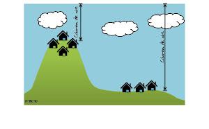 ¿De qué depende la presión atmosférica?