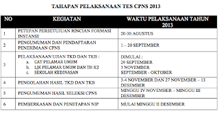 jadwal pendaftaran cpns 2013