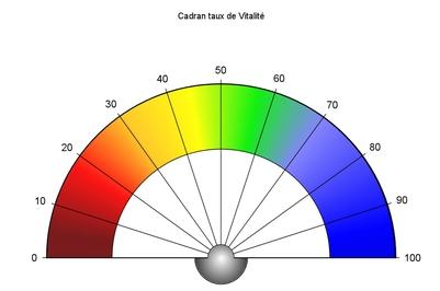 Le Taux Vibratoire TAUXVITALITE