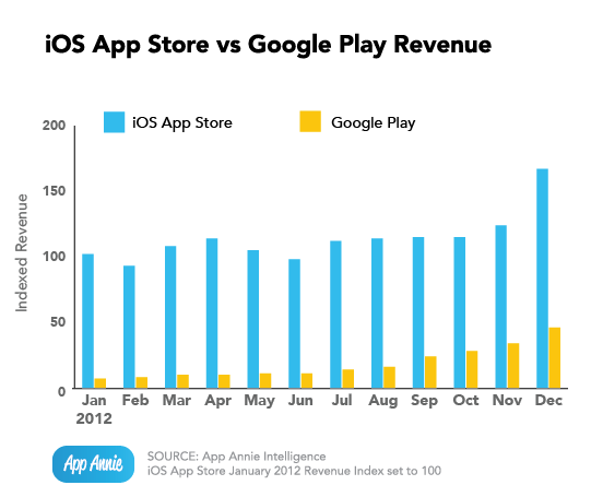 ios app store vs android play store