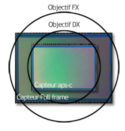 objectif aps-c full frame cercle image