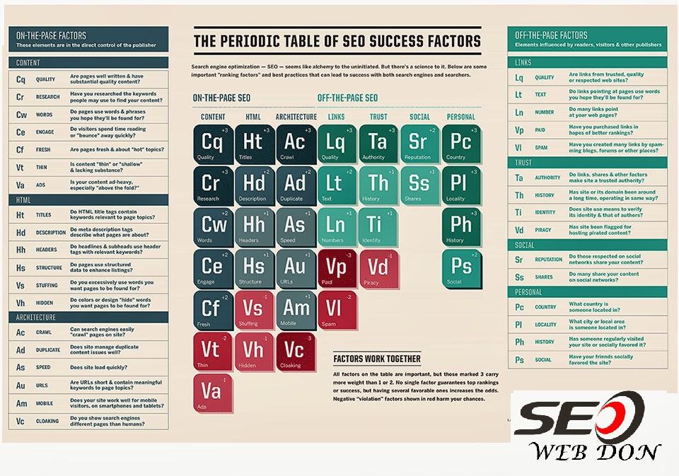 of Seo Success Factors