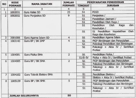 Lowongan Kerja Cpns Kabupaten Kudus Terbaru Mei 2016