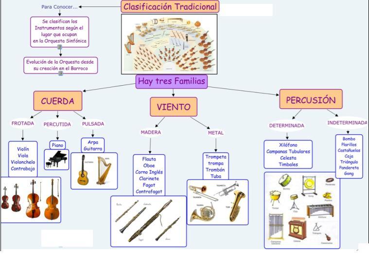 Adriana y la m sica los instrumentos y sus familias for Tipos de familia pdf