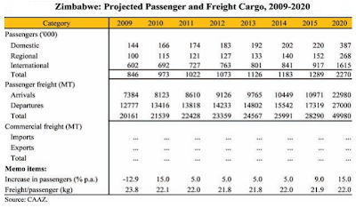 CAAZ Projected Zimbabwean Pax & Cargo Figures 2009-2020