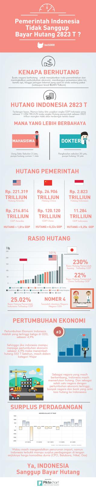 Sanggupkah Indonesia Bayar Utang? - Saham Syariah Indonesia
