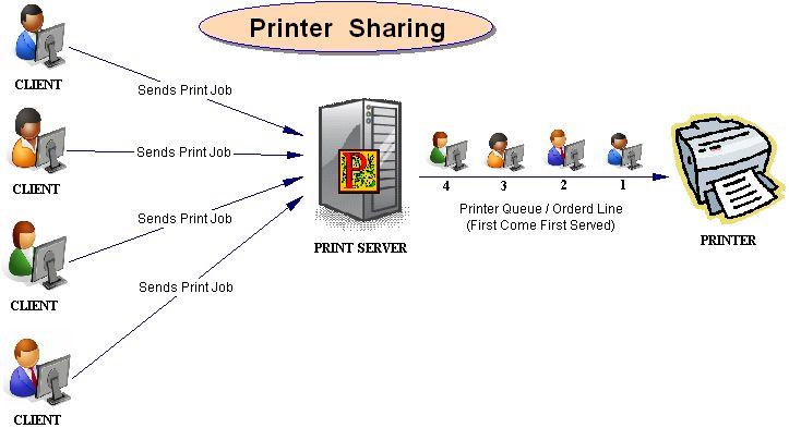 Cara setting sharing printer di jaringan