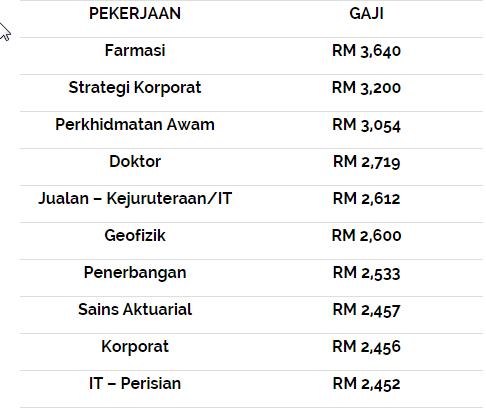 Inilah 10 Pekerjaan Gaji Paling Tinggi Di Malaysia Bagus Baca Blog