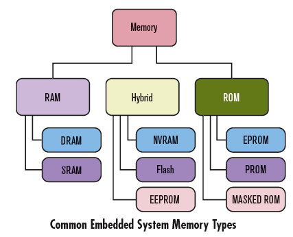 memory and the different types of