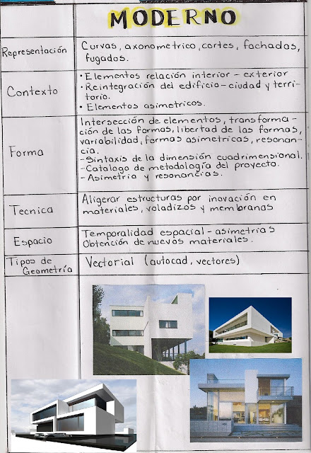 Cuadro comparativo lenguaje arquitectonico clasico - Diferencia entre arquitectura moderna y contemporanea ...
