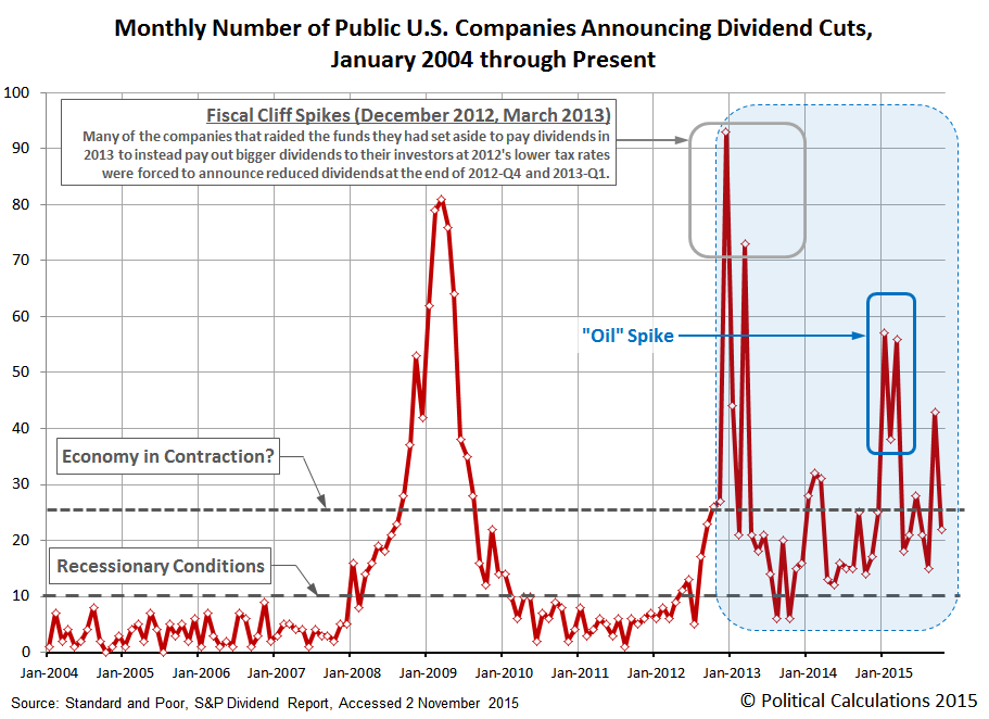 Monthly Number of U.S. Publicly-Traded Companies Announcing Dividend Cuts, January 2004 through October 2015