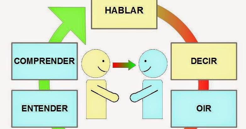 Las 6 claves de la Comunicación Oral
