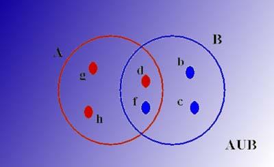 Teoria de conjuntos operaciones entre conjuntos a b d f g h b c d f ccuart Gallery