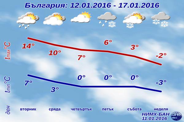 Седмична Прогноза за времето от 12 януари 2016 до 17 януари 2016
