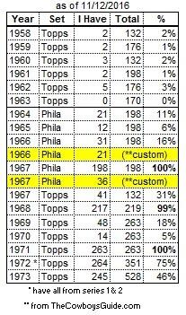 My Vintage Card Census