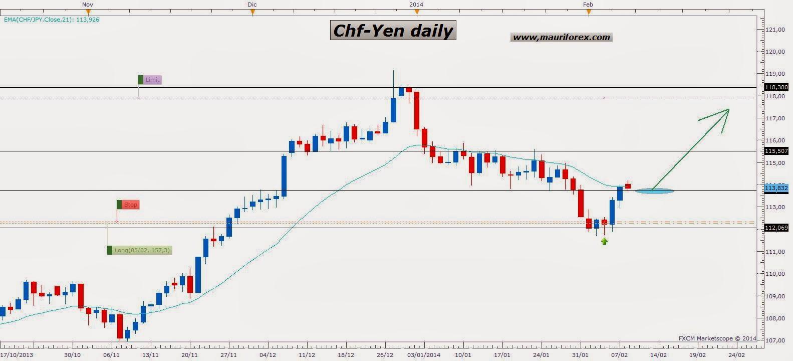 Forex chf yen