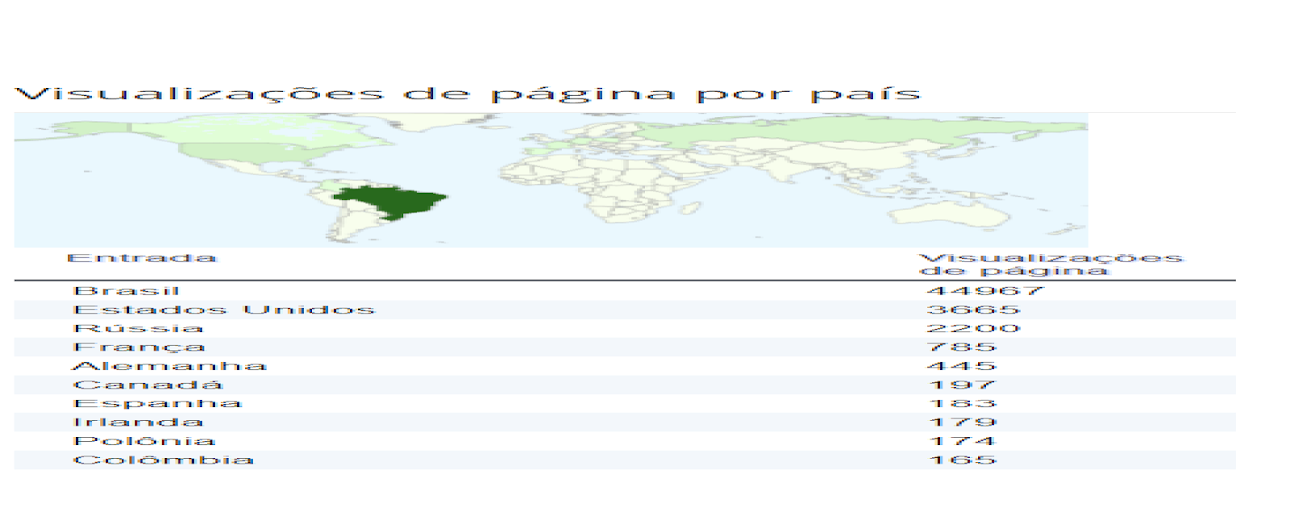 Visualizações de página por país