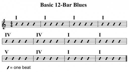 Better Songwriting Blues Chord Progressions