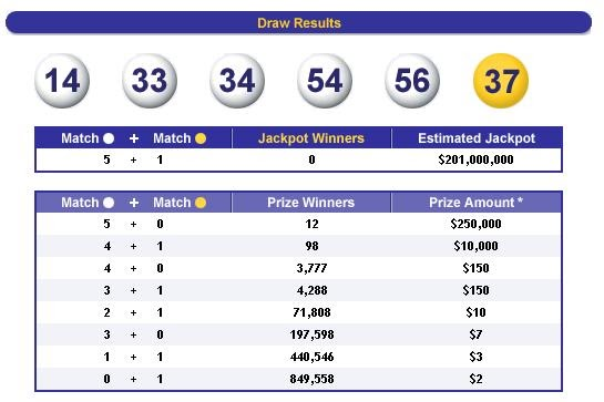 Tennessee lottery megaplier winning numbers