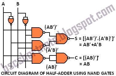 CIRCUIT DIAGRAM OF HALF ADDER USING NAND GATES