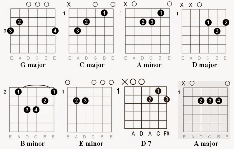 Your Guardian Angel Guitar Chords