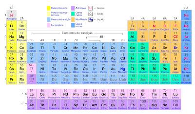 D o nome da fam lia o per odo e a sua configura o for Ptable tabela periodica
