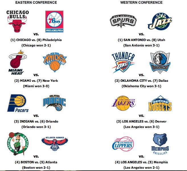 Nuggets Espn Schedule: SuZeraIn: NBA PLAYOFF SCHEDULE