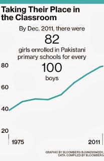 Literacy Rates In Pakistan 1947 2014 Siasatpk Forums