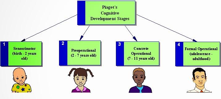 Psikologi perkembangan kognitif piaget