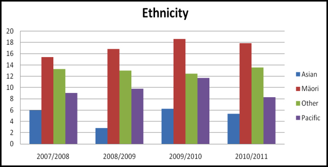 Provisional suicide rates by ethnicity per 100000 population between July ...