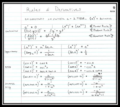 Rules of Derivatives