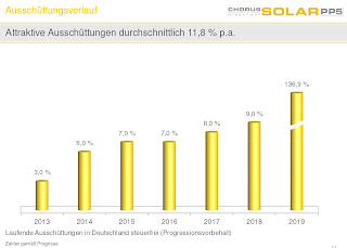 chorus solar pp 5 italien rendite auszahlungen ausschuettungen private placement privatplatzierung umweltfonds solarfonds 2013