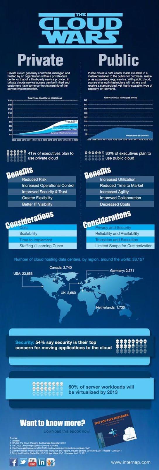 The #Cloud Wars: Private vs Public