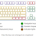 Tips for using your keyboard safely