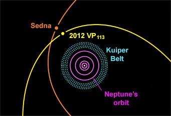 Dwarf planet 2012 VP113